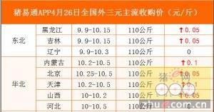 猪易通APP4月26日各地外三元价格表