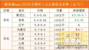 猪易通app1月2日各地生猪价格走势--稳中小涨,东北局部微跌
