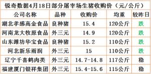 猪易通app4月18日部分企业猪价动态