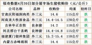 猪易通app4月20日部分企业猪价动态