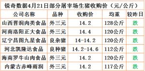 猪易通app4月21日部分企业猪价动态