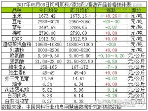5月8日国内豆粕/玉米/鱼粉等11种饲料原料