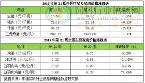 2017年第21周畜禽产品