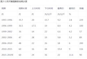 """中国猪产业""""互联网+""""发展研究报告"""