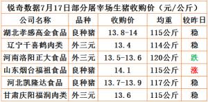 猪易通app7月17日部分企业猪价动态