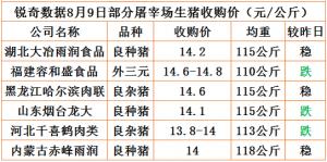 猪易通app8月09日部分企业猪价动态