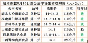猪易通app8月10日部分企业猪价动态