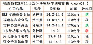 猪易通app8月11日部分企业猪价动态
