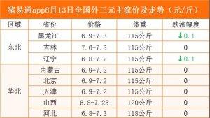猪易通app8月13日各地猪价走势-窄幅跌涨