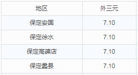华北地区9月5日猪价播报