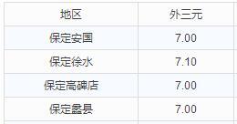 华北地区9月8日猪价播报