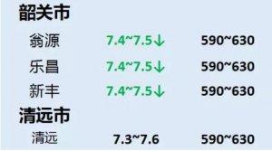 9月10日 广东生猪行情动态一览!