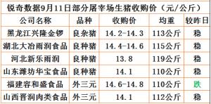 猪易通app9月11日部分企业猪价动态