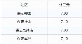 华北地区9月11日猪价播报