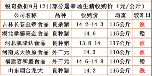 猪易通app9月12日部分企业猪价动态