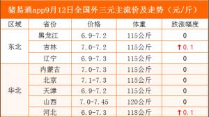 猪易通app9月12日各地猪价走势--窄幅跌涨