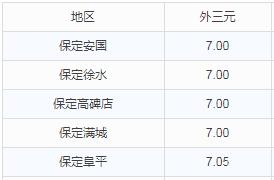 华北地区9月12日猪价播报