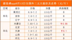 猪易通app9月13日各地猪价走势--窄幅跌涨