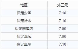 华北地区9月14日猪价播报