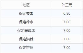 华北地区9月21日猪价