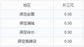 华北地区9月30日猪价播报