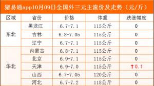 猪易通app10月09日各地猪价走势--窄幅跌涨