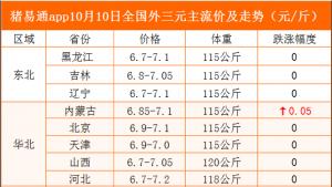 猪易通app10月10日各地猪价走势--窄幅跌涨