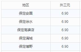 华北地区10月10日猪价播报