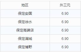 华北地区10月11日猪价播报