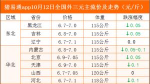 猪易通app10月12日各地猪价走势-稳中有跌
