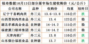 猪易通app10月13日部分企业猪价动态