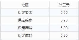 华北地区10月13日猪价播报