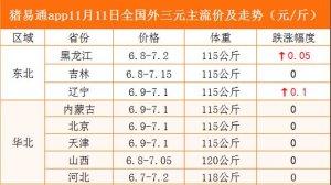 猪易通app11月11日各地猪价走势-窄幅跌涨