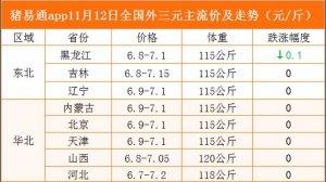 猪易通app11月12日各地猪价走势-窄幅跌涨