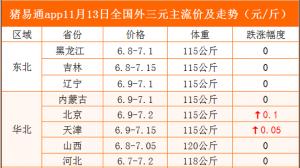 猪易通app11月13日各地猪价走势-窄幅跌涨