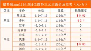 猪易通app11月15日各地猪价走势-窄幅跌涨