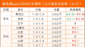 猪易通app12月04日各地猪价走势-上涨趋缓,局部压价