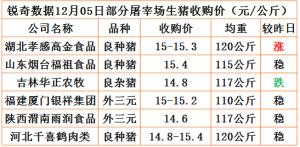 猪易通app12月05日部分企业猪价动态