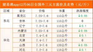 猪易通app12月06日各地猪价走势-跌涨互现