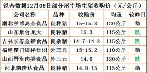 猪易通app12月06日部分企业猪价动态
