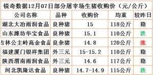 猪易通app17年12月07日部分企业猪价动态