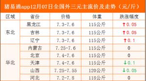 猪易通app12月07日各地猪价走势-跌涨互现