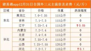 猪易通app12月31日各地猪价走势-稳中有涨