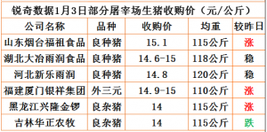 猪易通app18年1月3日部分企业猪价动态