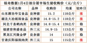 猪易通app18年1月4日部分企业猪价动态