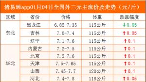 猪易通app01月04日各地猪价走势-大部上涨