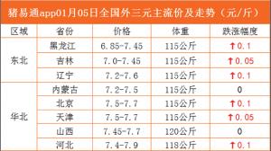 猪易通app01月05日各地猪价走势-上涨