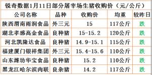 猪易通app18年1月11日部分企业猪价动态