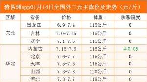 猪易通app01月14日各地猪价走势-跌幅趋缓