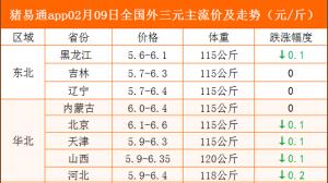 猪易通app02月9日各地猪价走势-跌幅趋缓